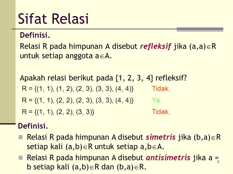 Sifat Relasi Definisi. Relasi R pada himpunan A disebut refleksif jika (a,a)R untuk setiap anggota aA.