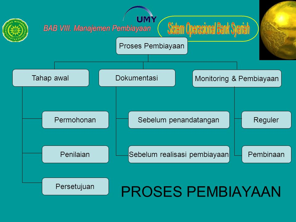 PROSES PEMBIAYAAN Proses Pembiayaan Persetujuan Penilaian Permohonan