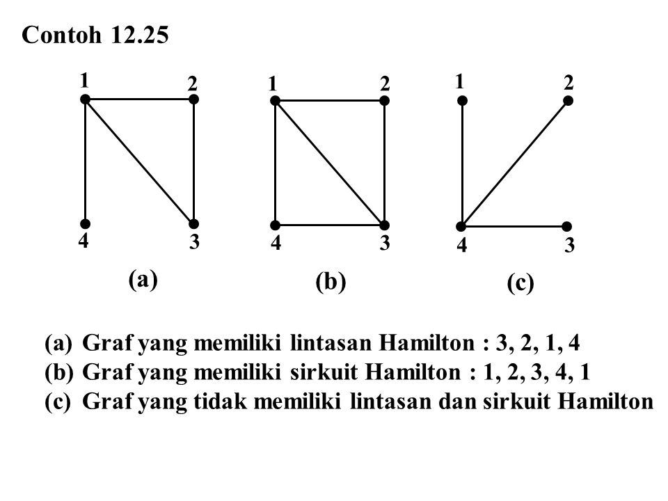 Contoh 12.25 (a) 1. 3. 4. 2. 1. 2. 3. 4. (b) 1. 2. 3. 4. (c) Graf yang memiliki lintasan Hamilton : 3, 2, 1, 4.