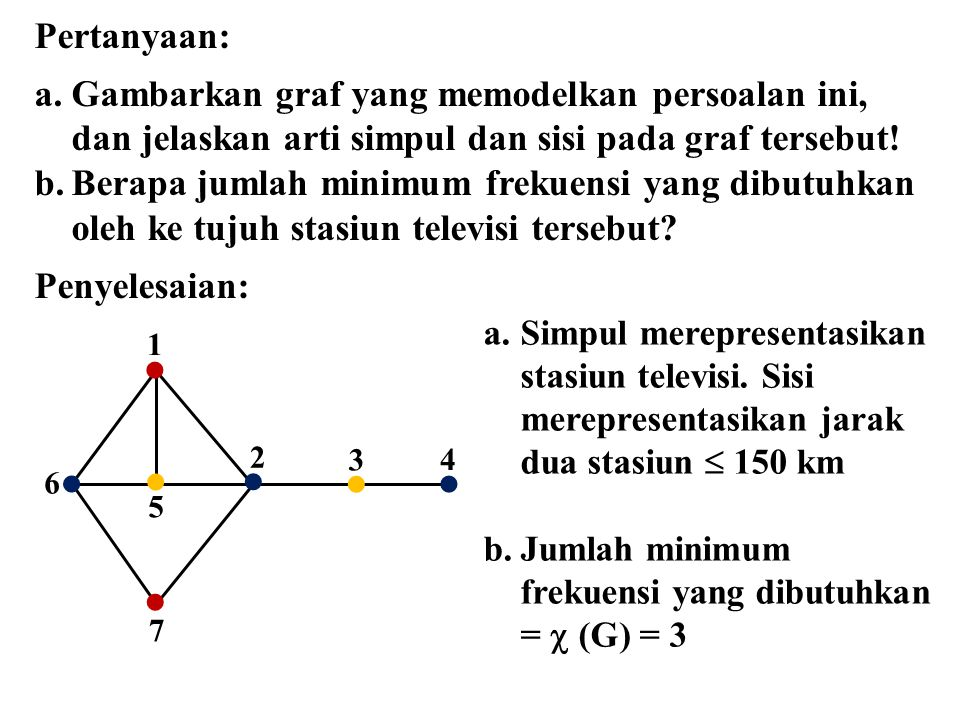 Pertanyaan: Gambarkan graf yang memodelkan persoalan ini, dan jelaskan arti simpul dan sisi pada graf tersebut!