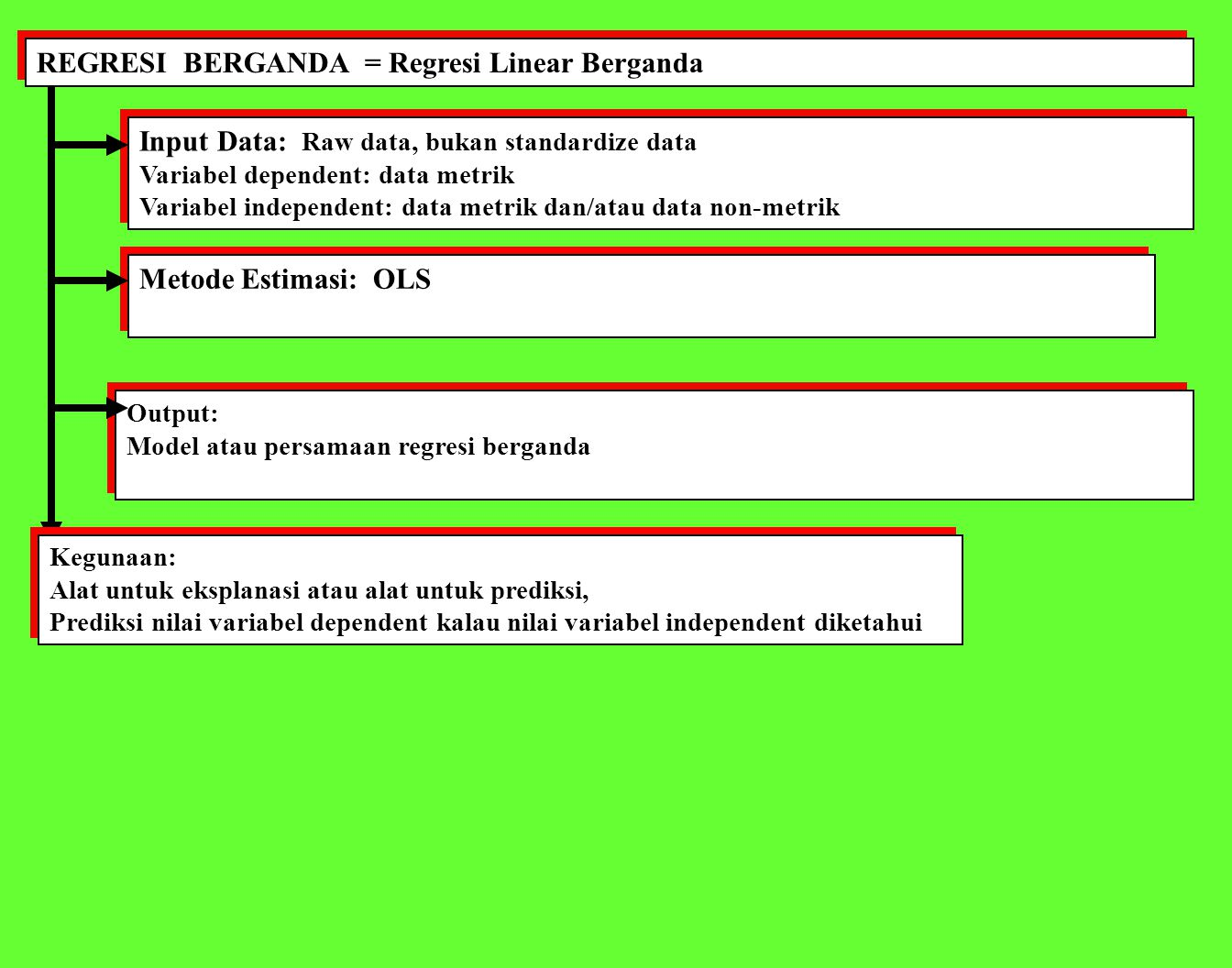 REGRESI BERGANDA = Regresi Linear Berganda