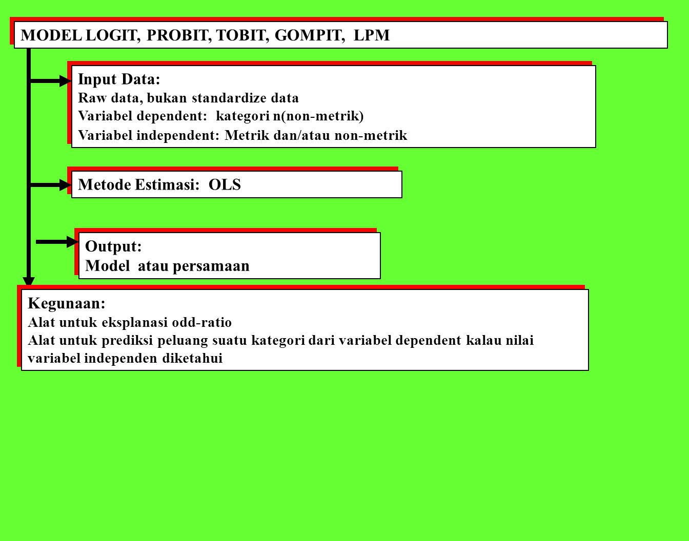 MODEL LOGIT, PROBIT, TOBIT, GOMPIT, LPM