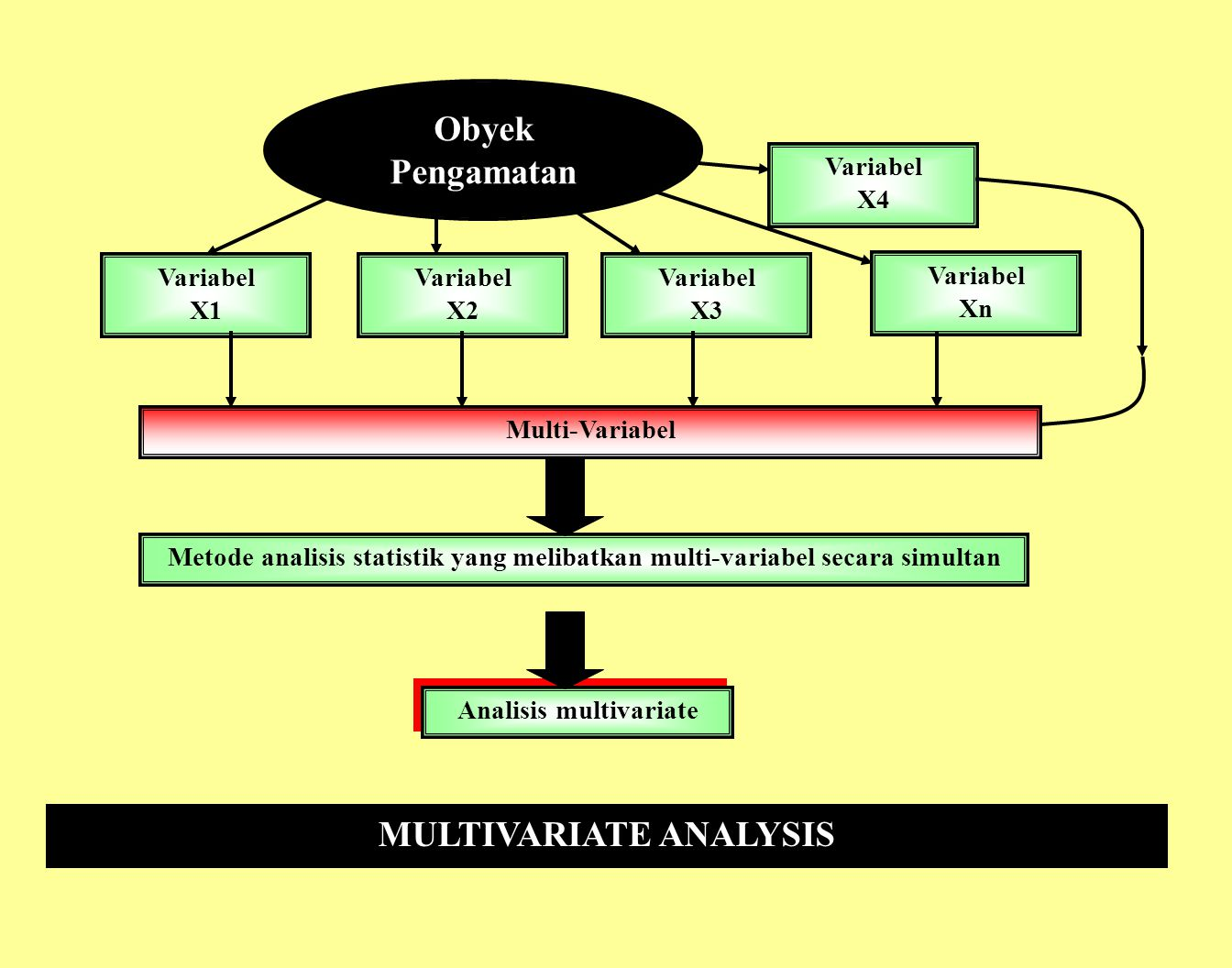 Analisis multivariate MULTIVARIATE ANALYSIS