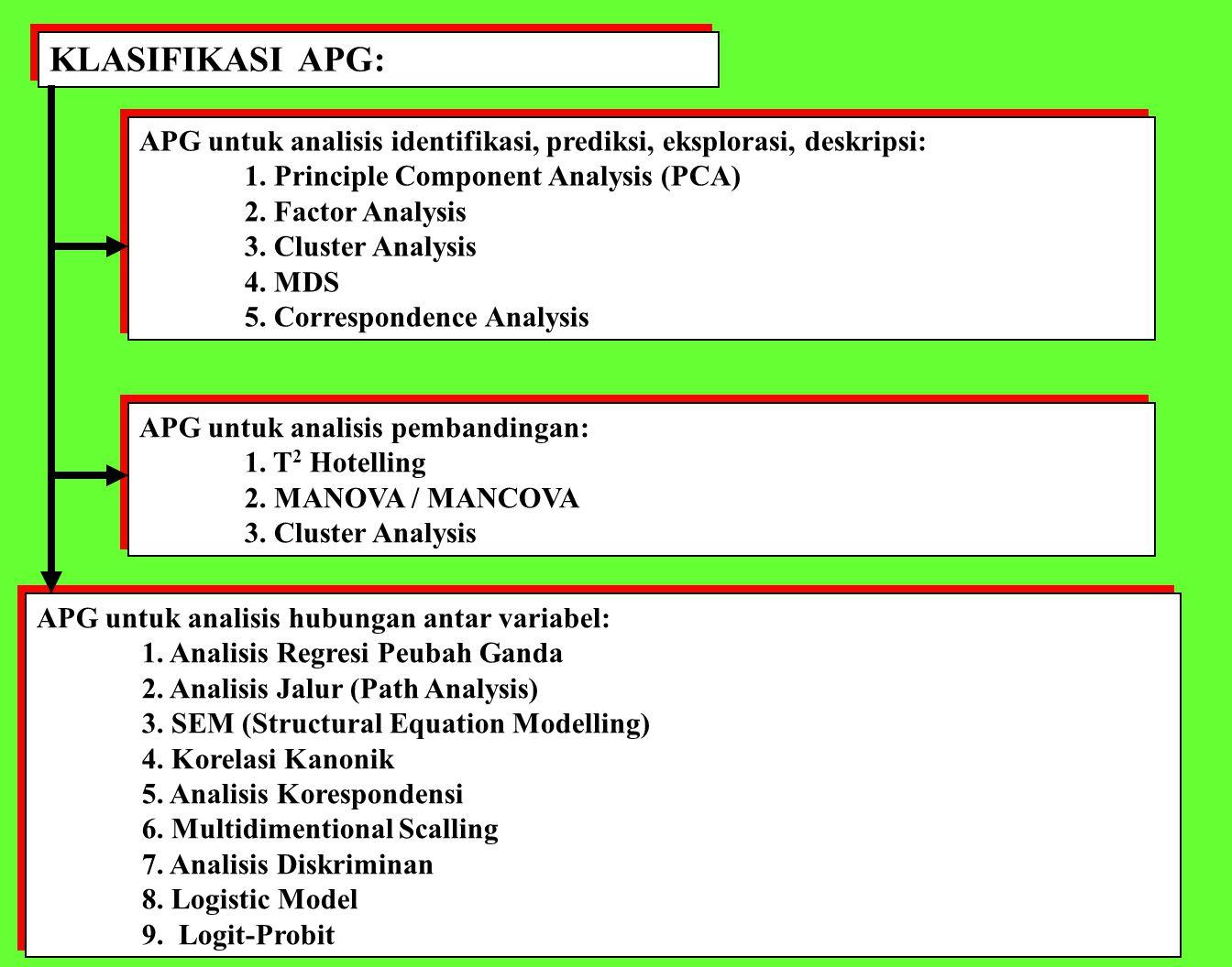 KLASIFIKASI APG: APG untuk analisis identifikasi, prediksi, eksplorasi, deskripsi: 1. Principle Component Analysis (PCA)