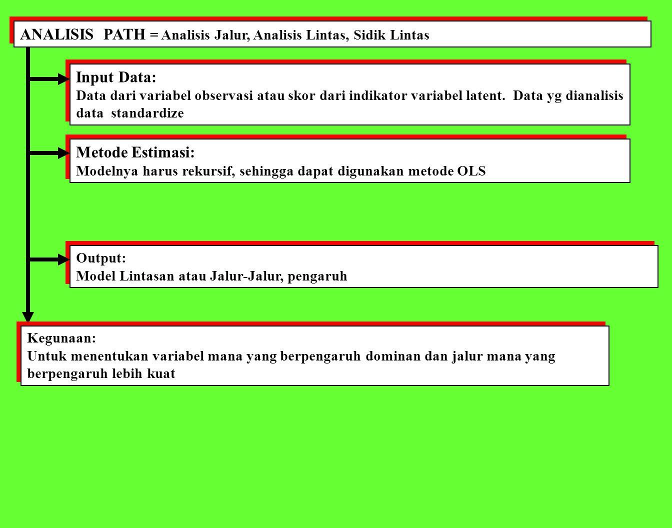 ANALISIS PATH = Analisis Jalur, Analisis Lintas, Sidik Lintas