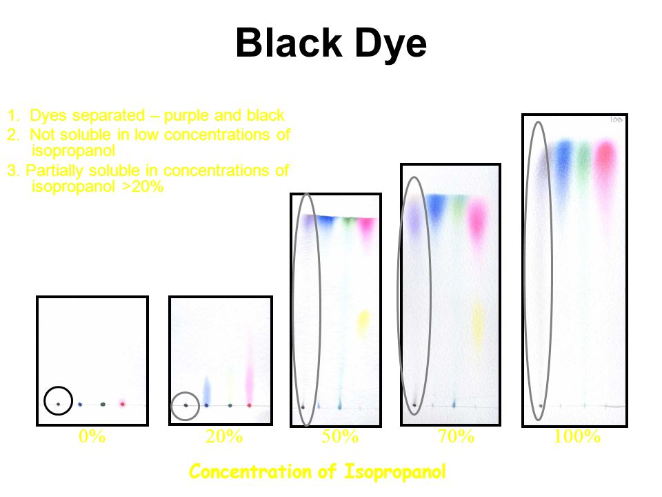 Black Dye 0% 20% 50% 70% 100% Concentration of Isopropanol