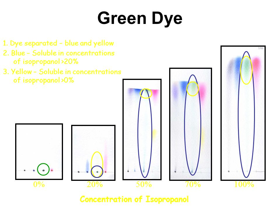 Green Dye 0% 20% 50% 70% 100% Concentration of Isopropanol