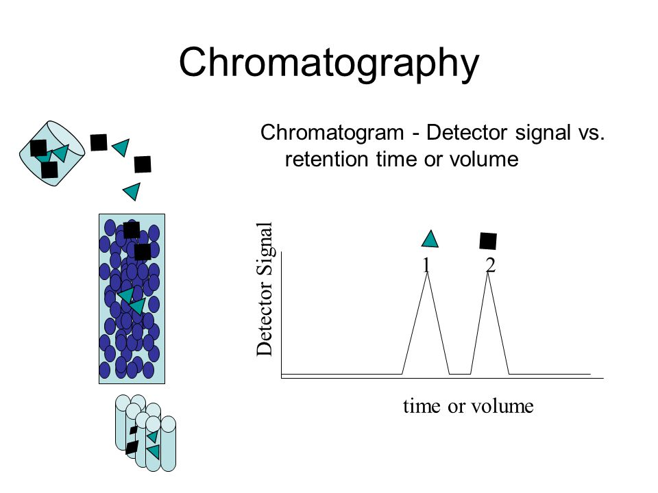 Chromatography Chromatogram - Detector signal vs. retention time or volume. time or volume. Detector Signal.