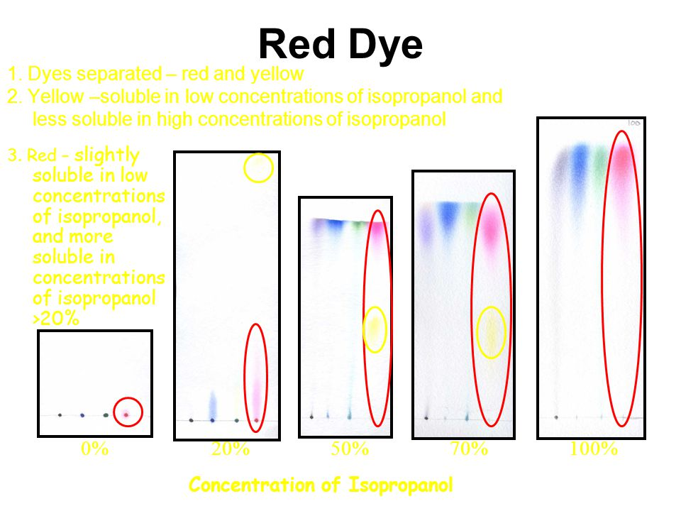 Red Dye 0% 20% 50% 70% 100% 1. Dyes separated – red and yellow