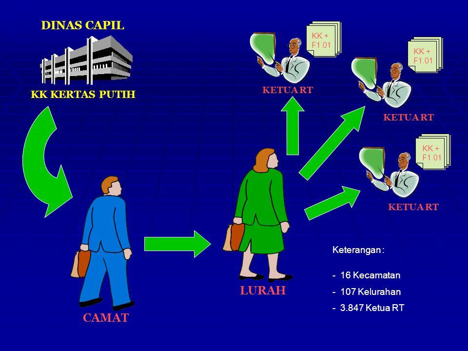 DINAS CAPIL LURAH CAMAT KK KERTAS PUTIH KETUA RT KETUA RT KETUA RT