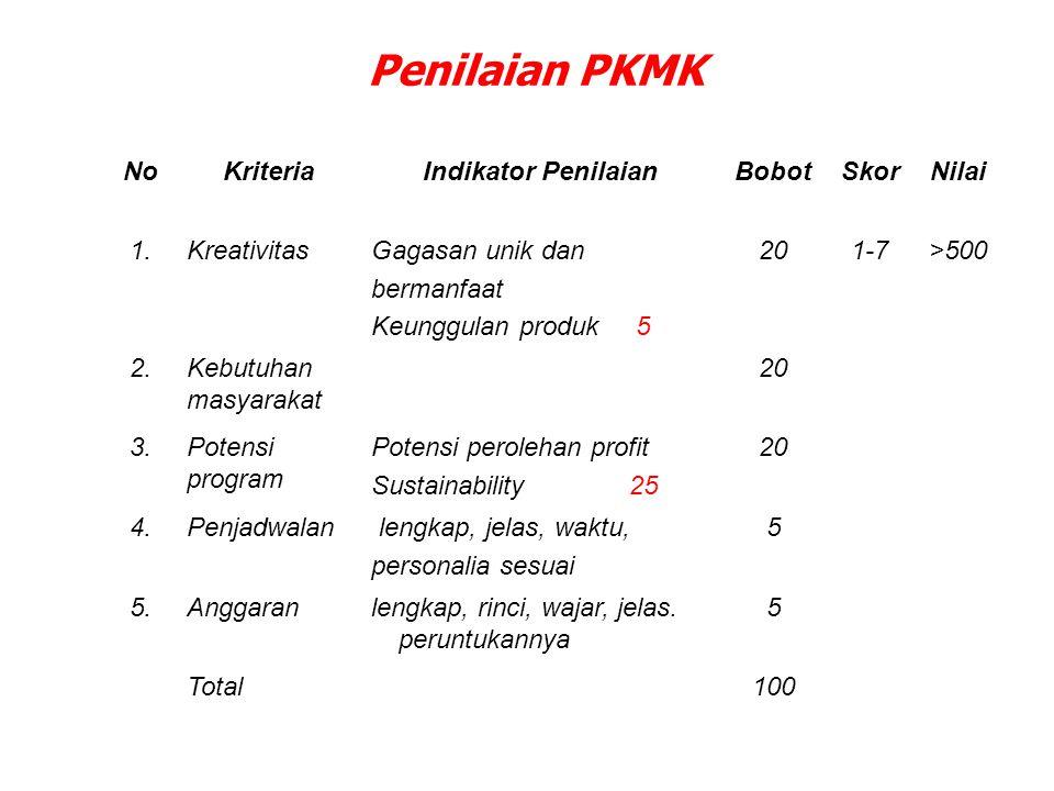 Penilaian PKMK No Kriteria Indikator Penilaian Bobot Skor Nilai 1.