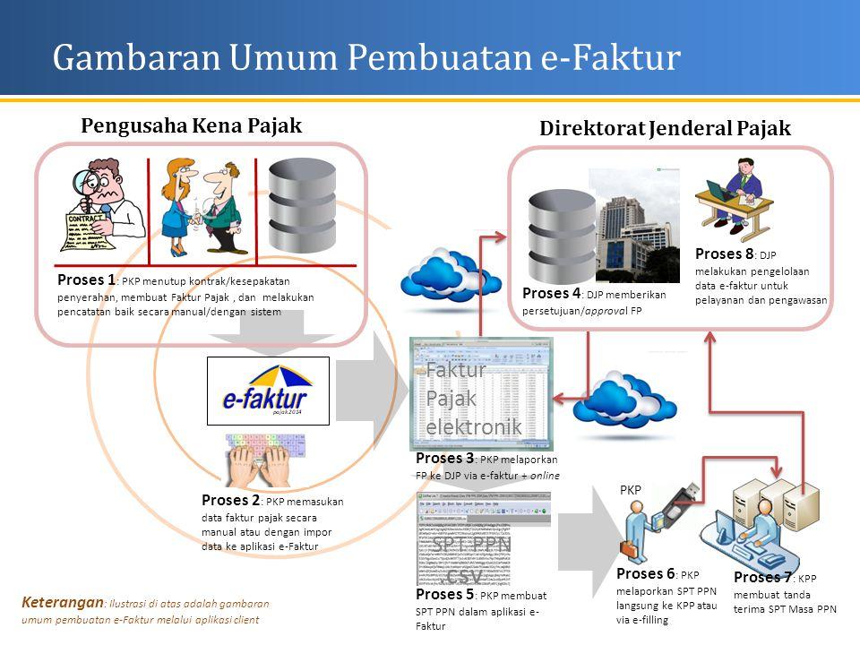 Gambaran Umum Pembuatan e-Faktur
