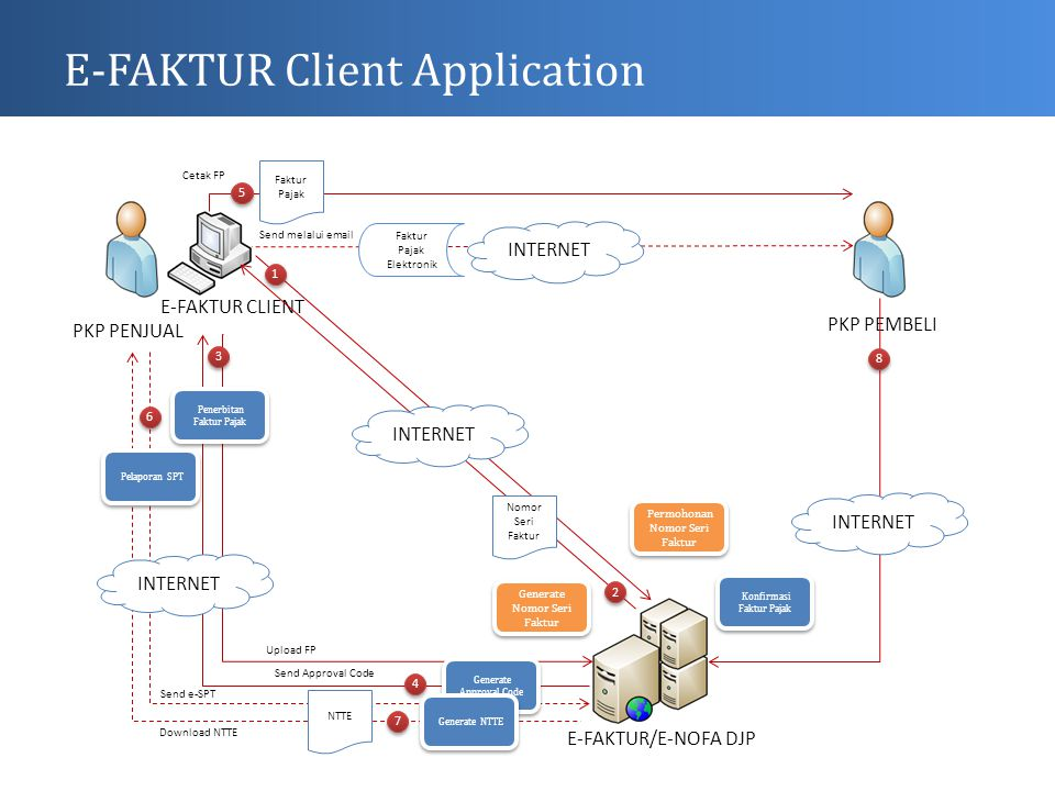 E-FAKTUR Client Application