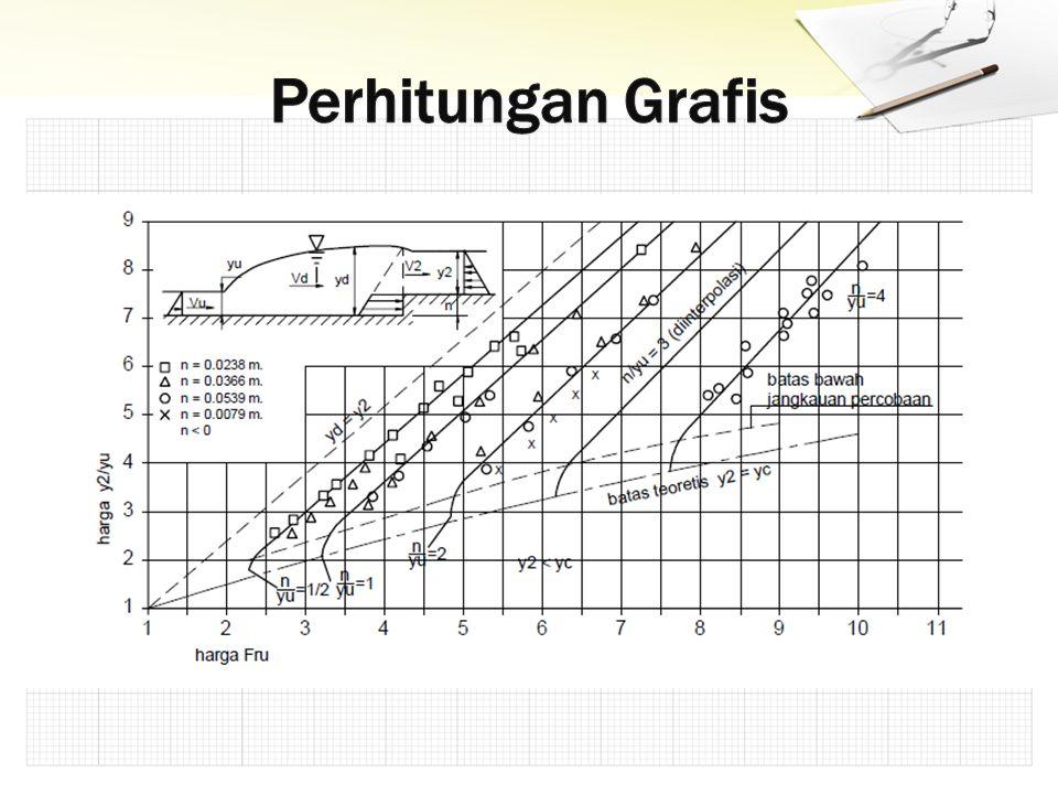 Perhitungan Grafis