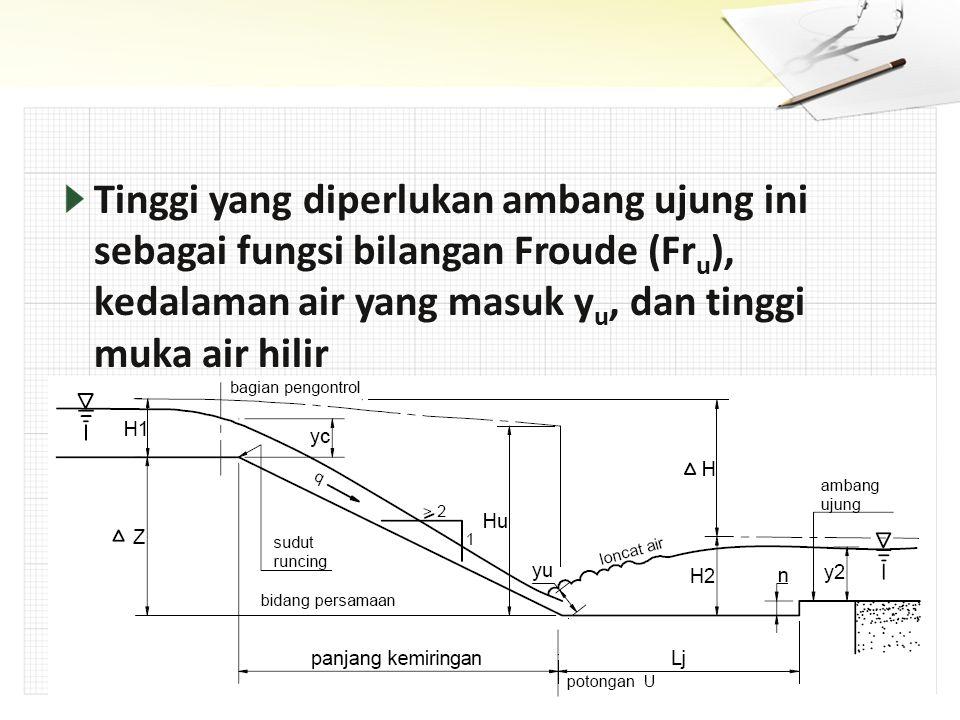 Tinggi yang diperlukan ambang ujung ini sebagai fungsi bilangan Froude (Fru), kedalaman air yang masuk yu, dan tinggi muka air hilir