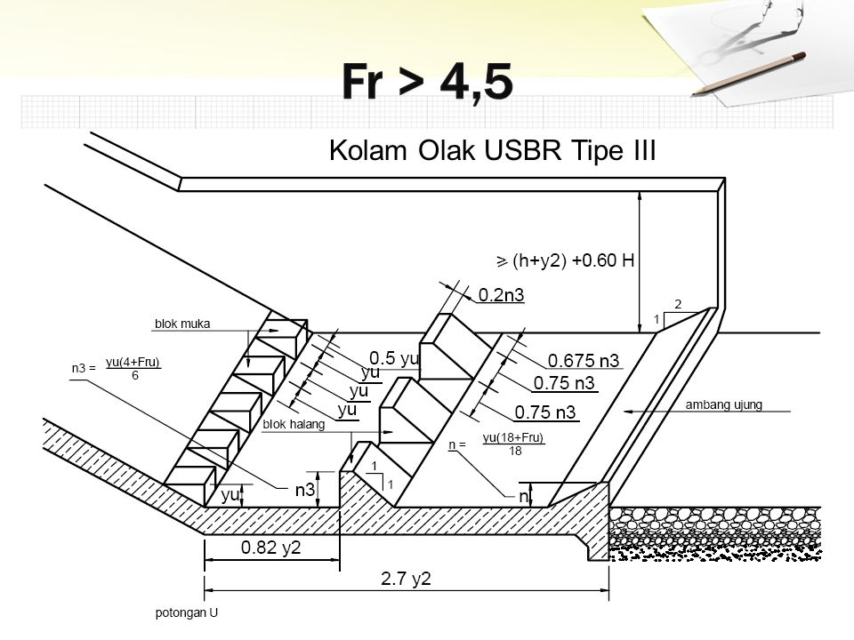 Fr > 4,5 Kolam Olak USBR Tipe III
