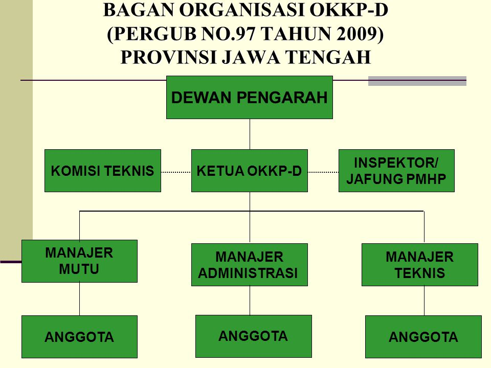 BAGAN ORGANISASI OKKP-D (PERGUB NO.97 TAHUN 2009) PROVINSI JAWA TENGAH