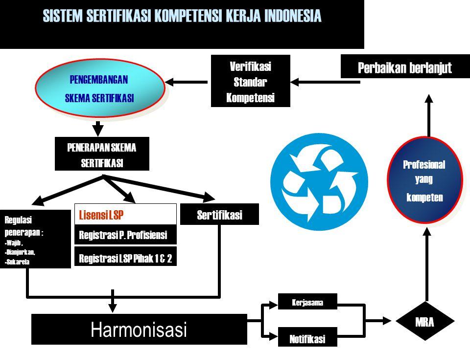 Harmonisasi SISTEM SERTIFIKASI KOMPETENSI KERJA INDONESIA
