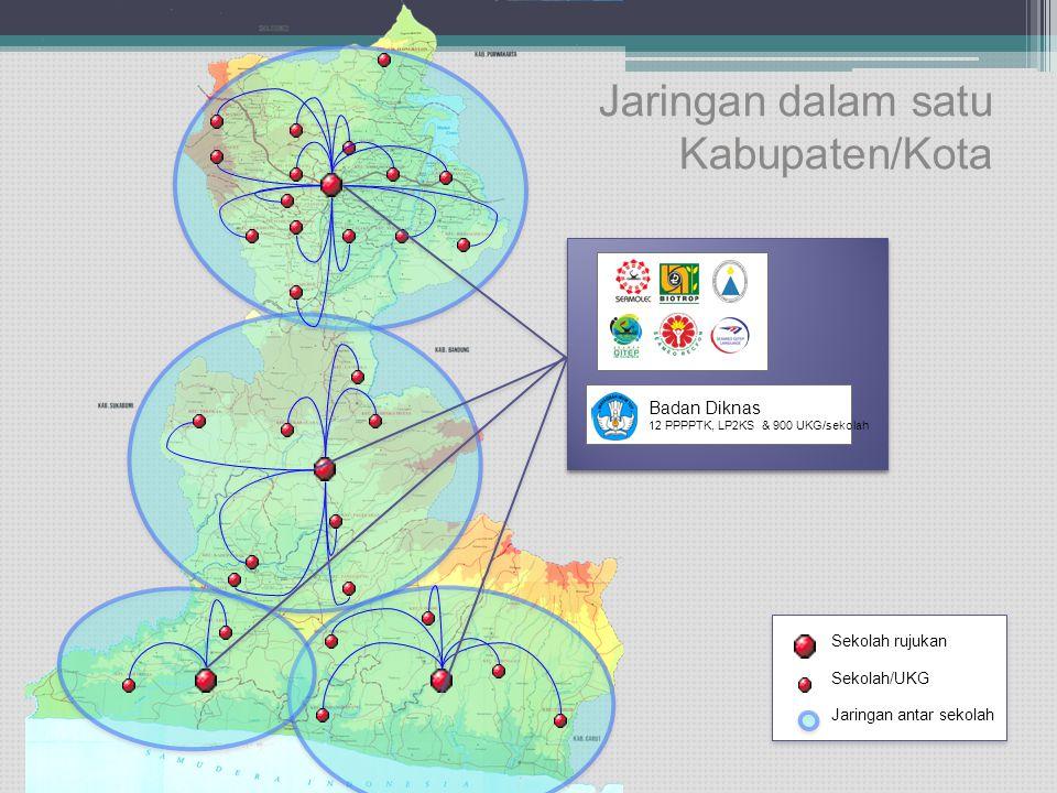 Jaringan dalam satu Kabupaten/Kota