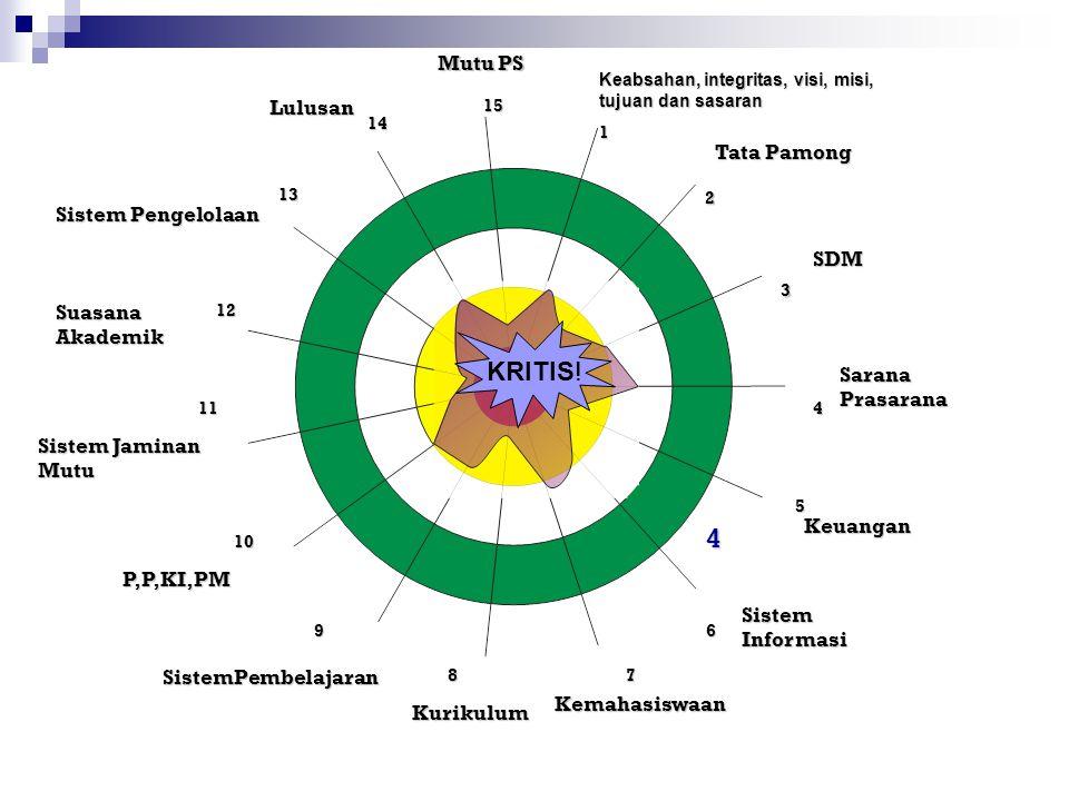 KRITIS! 1 2 3 4 Mutu PS Lulusan Tata Pamong Sistem Pengelolaan SDM