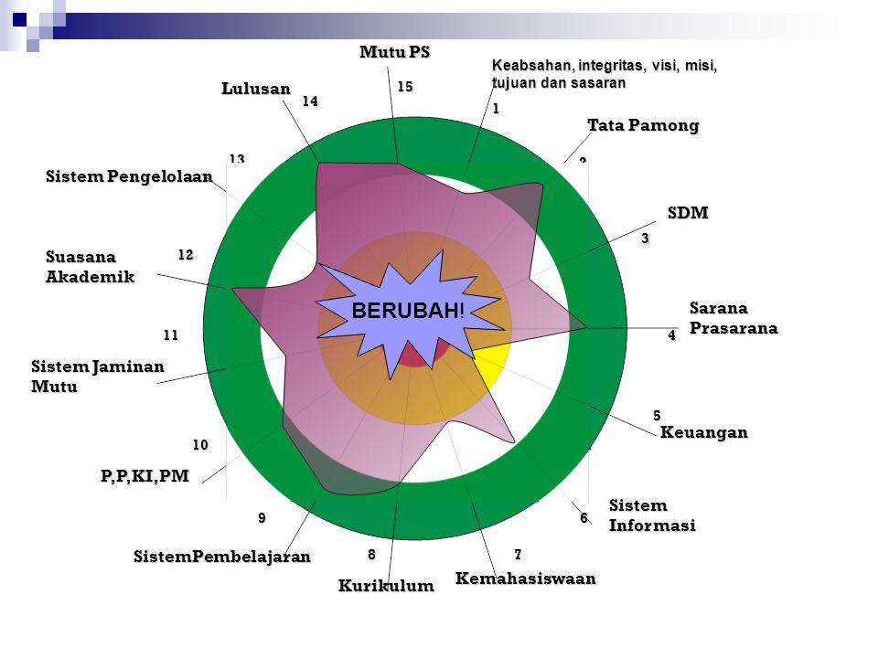 BERUBAH! 1 2 3 4 Mutu PS Lulusan Tata Pamong Sistem Pengelolaan SDM
