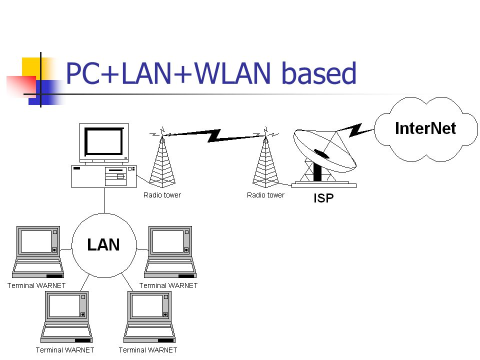 PC+LAN+WLAN based