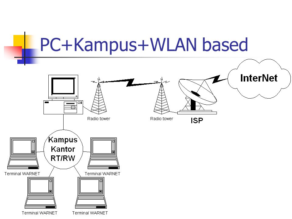 PC+Kampus+WLAN based