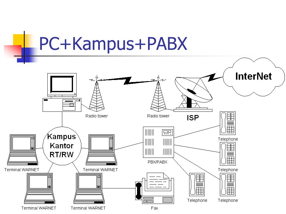 PC+Kampus+PABX
