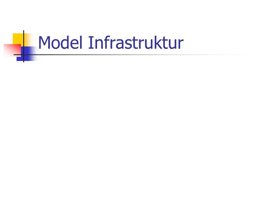 Model Infrastruktur