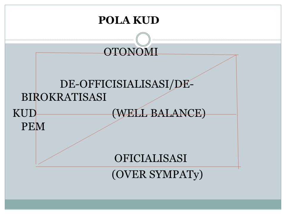 DE-OFFICISIALISASI/DE-BIROKRATISASI KUD (WELL BALANCE) PEM