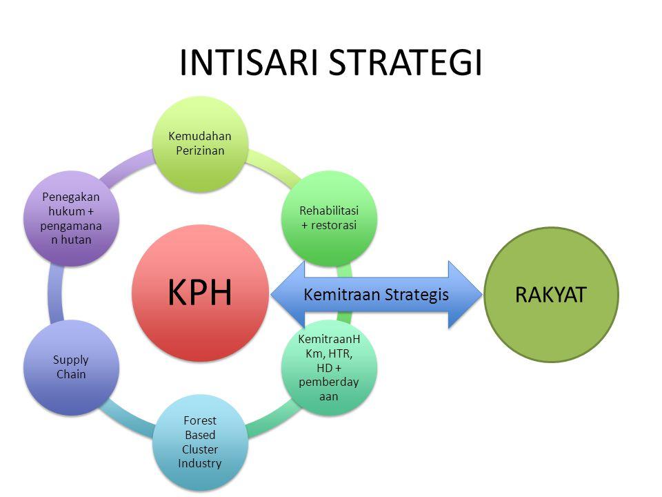 INTISARI STRATEGI KPH RAKYAT Kemitraan Strategis Kemudahan Perizinan