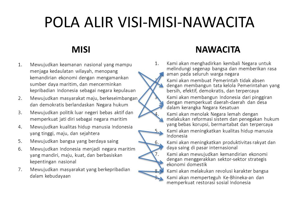 POLA ALIR VISI-MISI-NAWACITA