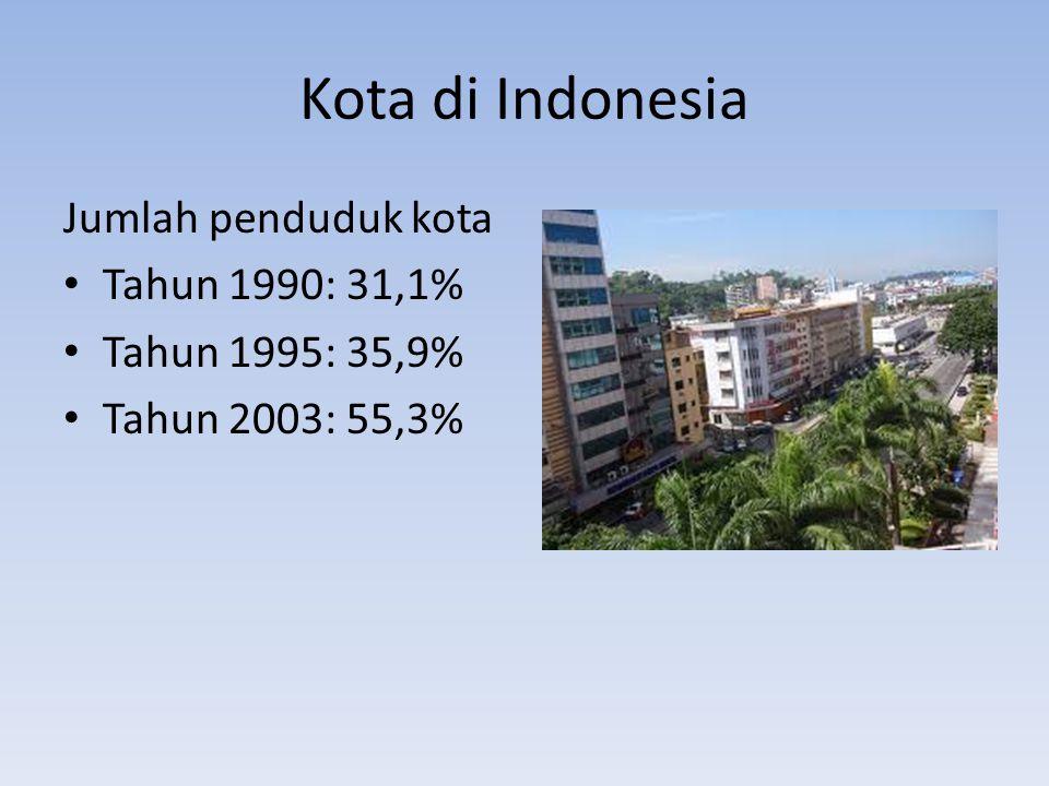 Kota di Indonesia Jumlah penduduk kota Tahun 1990: 31,1%