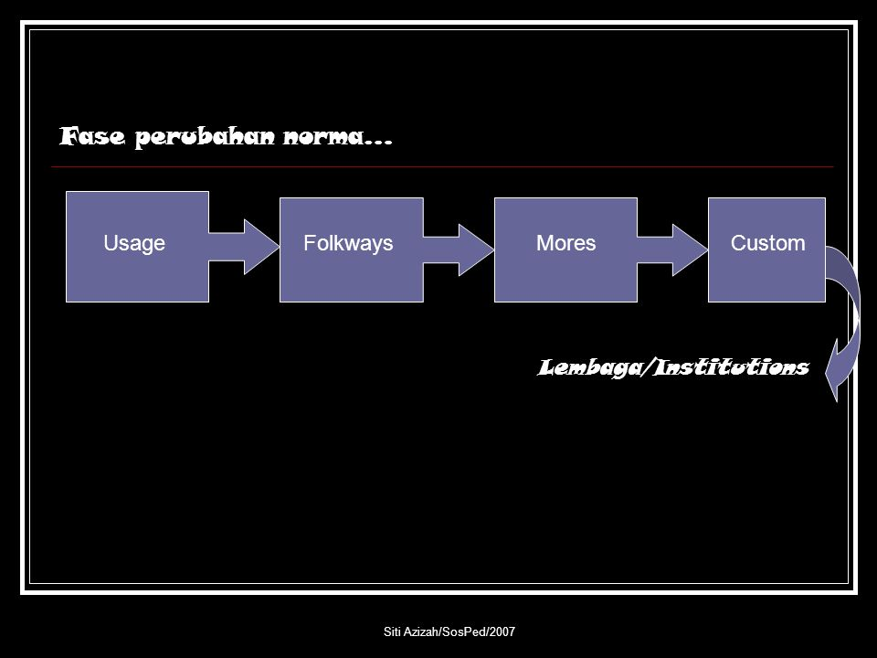 Fase perubahan norma… Usage Folkways Mores Custom Lembaga/Institutions