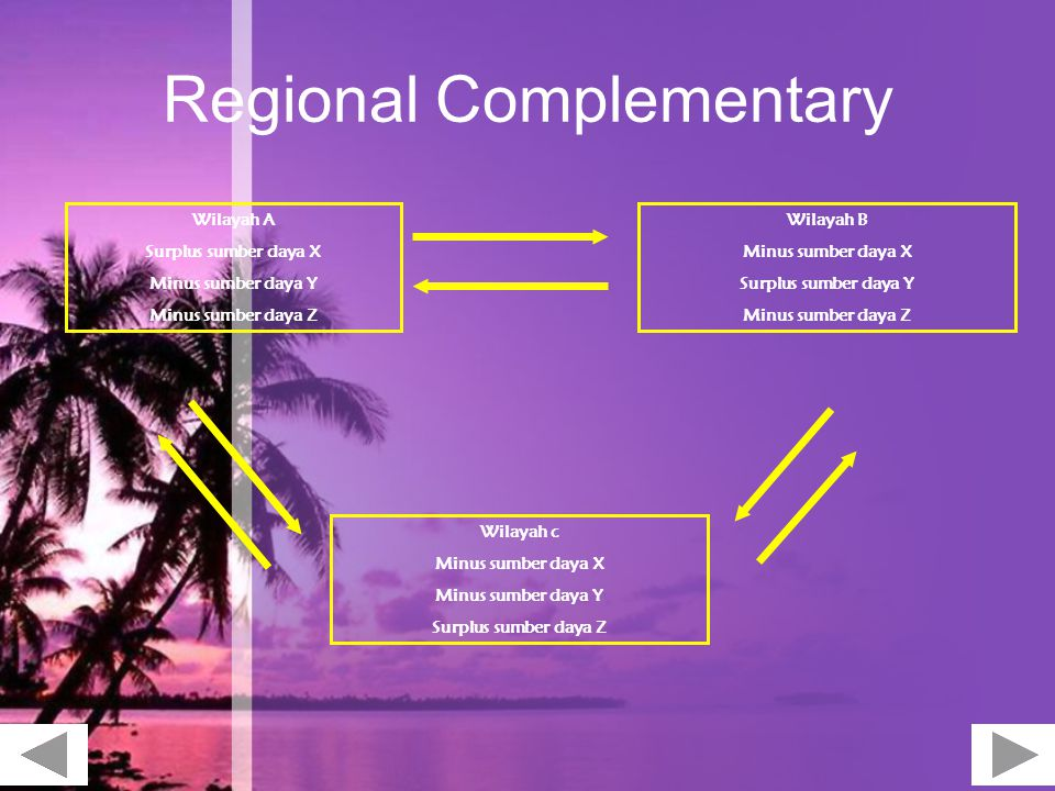 Regional Complementary