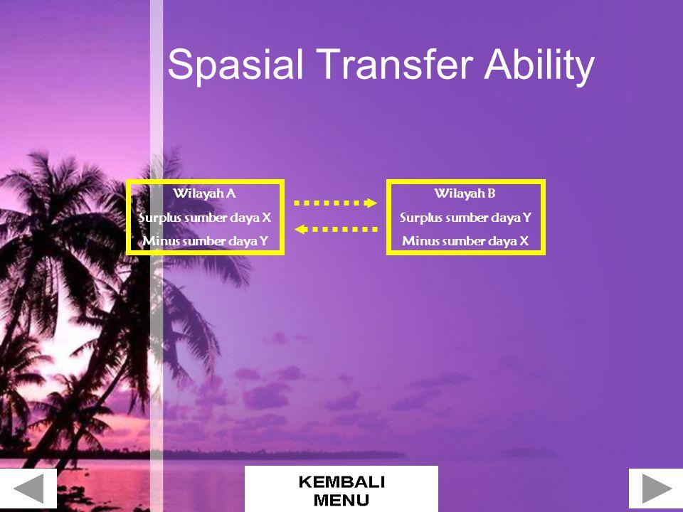 Spasial Transfer Ability