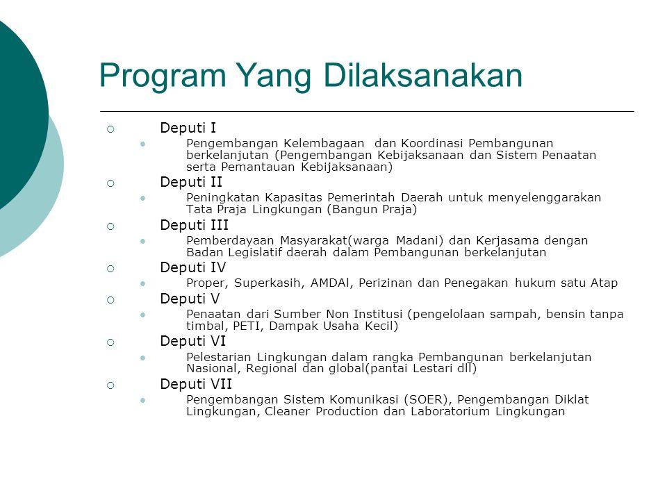 Program Yang Dilaksanakan