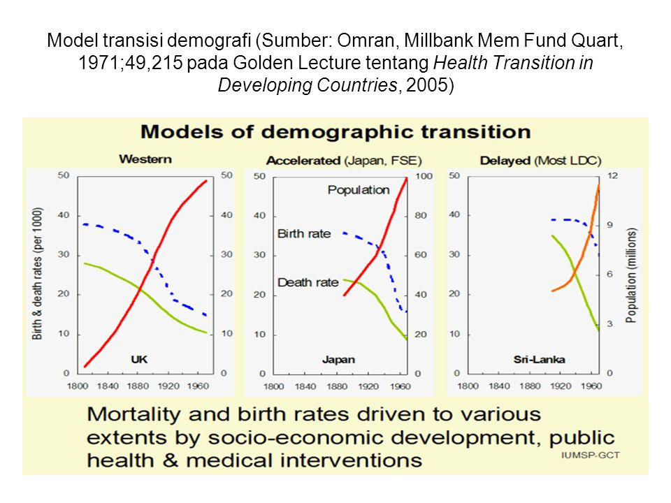 Model transisi demografi (Sumber: Omran, Millbank Mem Fund Quart, 1971;49,215 pada Golden Lecture tentang Health Transition in Developing Countries, 2005)