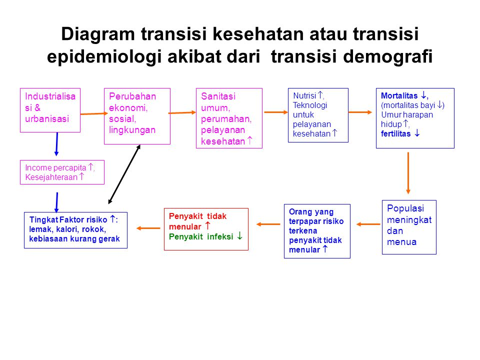 Diagram transisi kesehatan atau transisi epidemiologi akibat dari transisi demografi