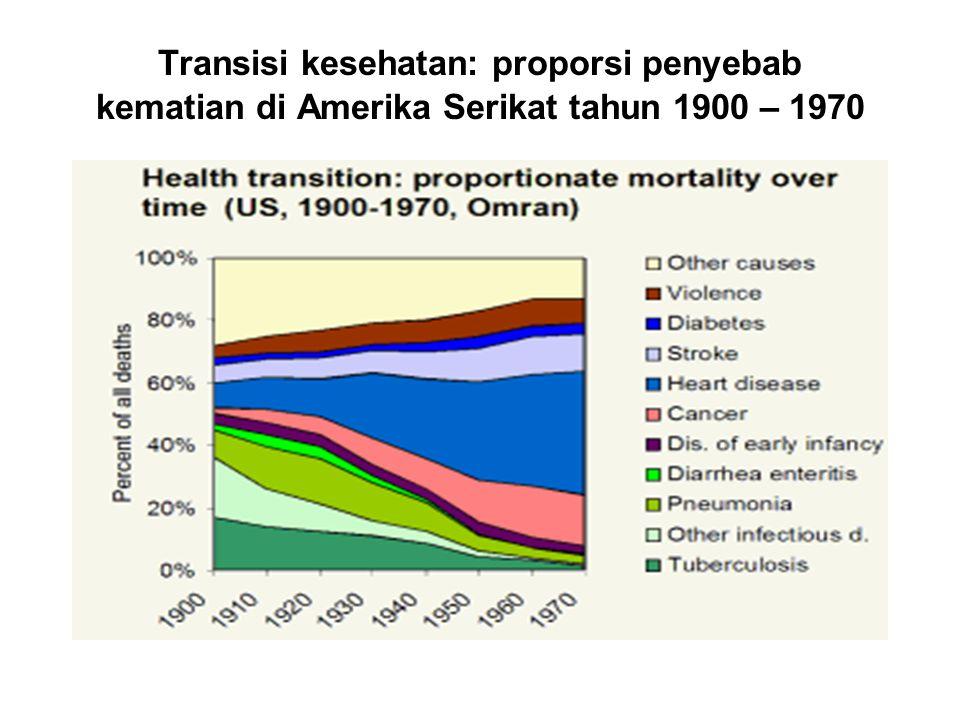 Transisi kesehatan: proporsi penyebab kematian di Amerika Serikat tahun 1900 – 1970