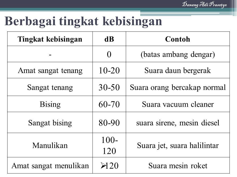 Berbagai tingkat kebisingan