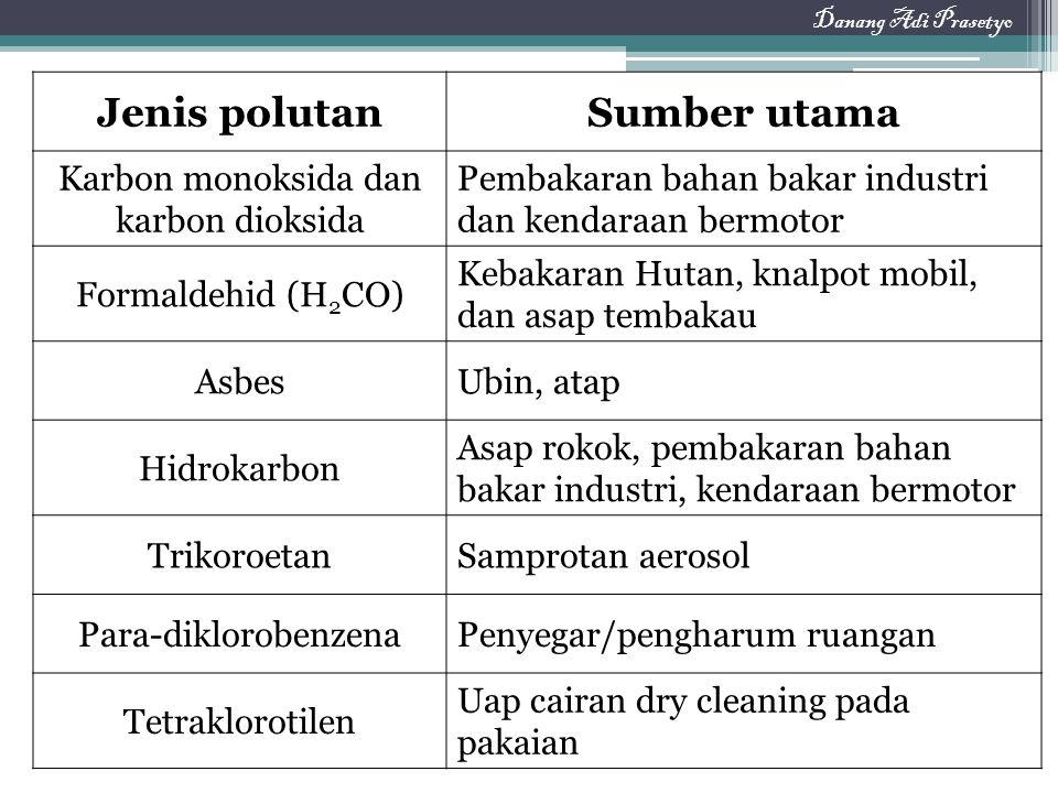 Karbon monoksida dan karbon dioksida