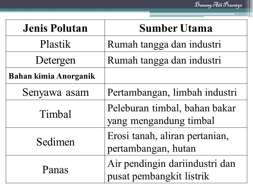 Jenis Polutan Sumber Utama