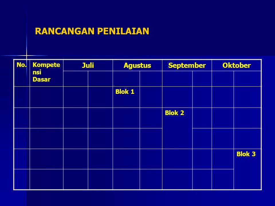 RANCANGAN PENILAIAN Juli Agustus September Oktober No.