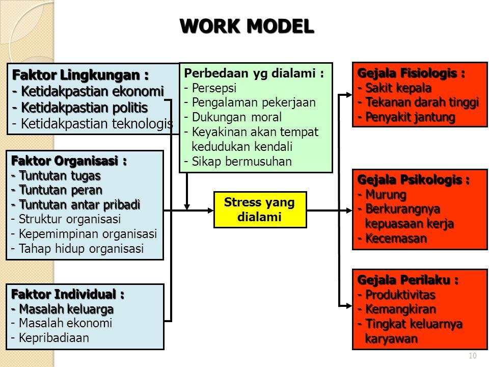 WORK MODEL Faktor Lingkungan : Ketidakpastian ekonomi