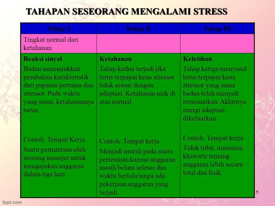 TAHAPAN SESEORANG MENGALAMI STRESS