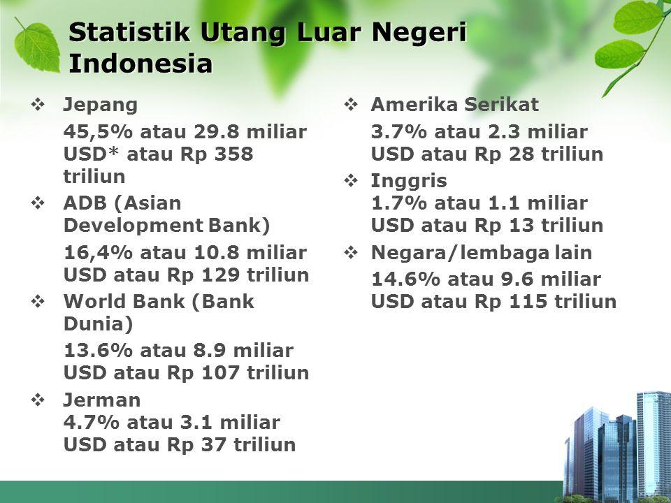 Statistik Utang Luar Negeri Indonesia