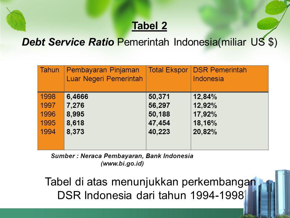 Sumber : Neraca Pembayaran, Bank Indonesia (www.bi.go.id)