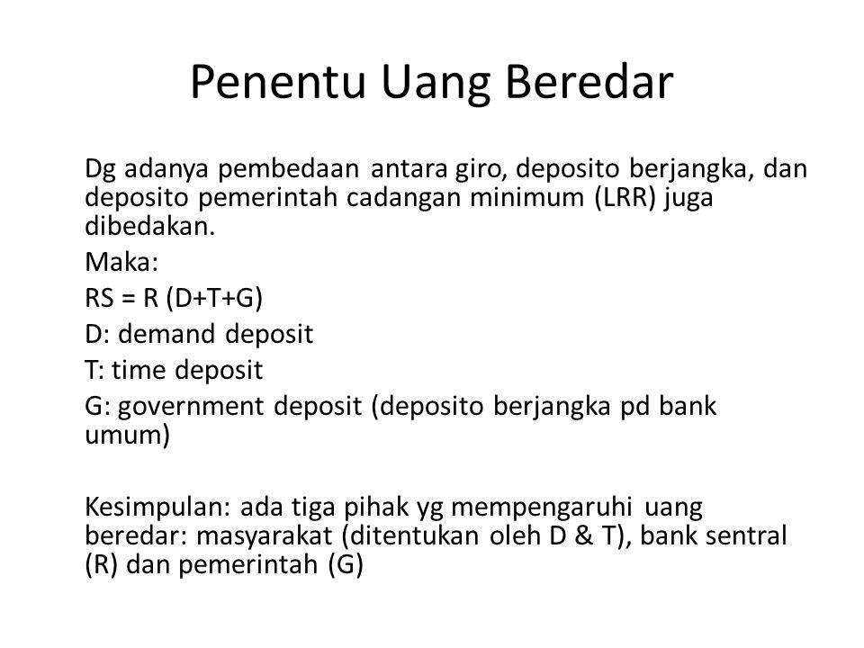 Penentu Uang Beredar