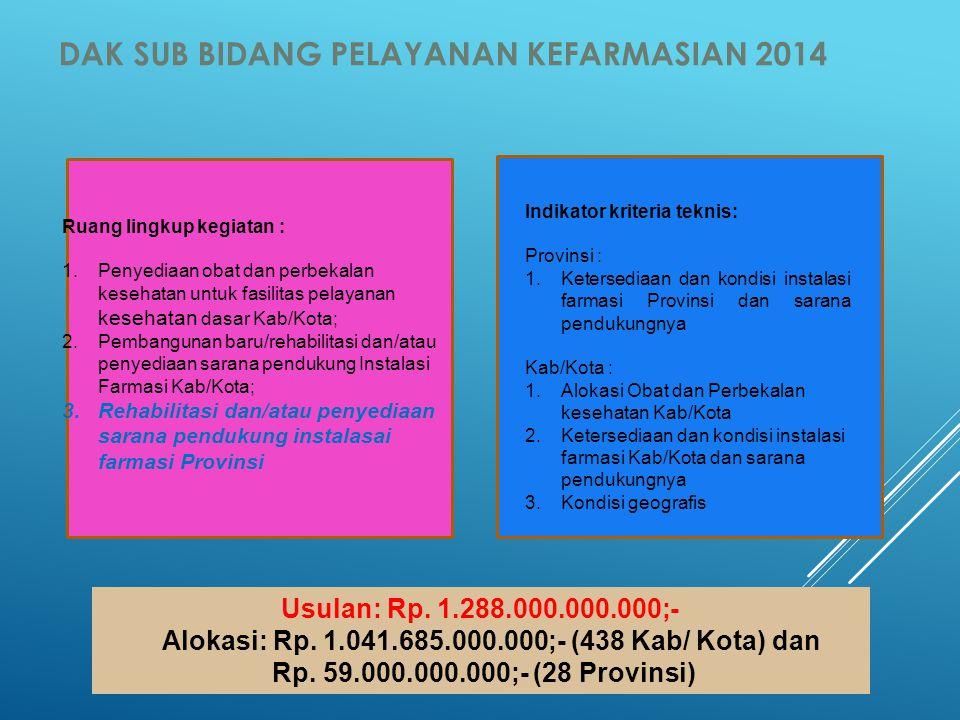 Alokasi: Rp. 1.041.685.000.000;- (438 Kab/ Kota) dan
